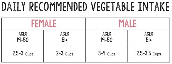 Boot Camp Vegetable Chart